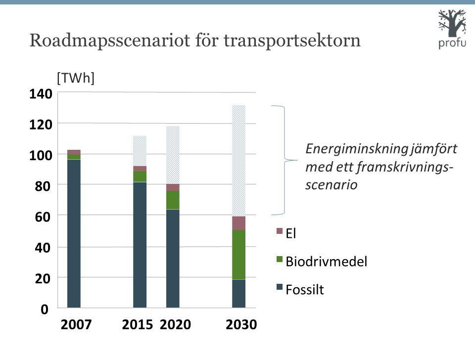 Roadmapsscenariot för transportsektorn 0 20 40 60 80 100 120 140 2007201520202030 El Biodrivmedel Fossilt [TWh] Energiminskning jämfört med ett framskrivnings- scenario