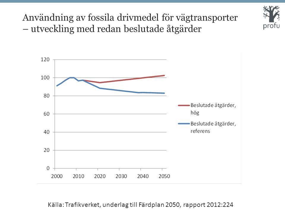 Användning av fossila drivmedel för vägtransporter – utveckling med redan beslutade åtgärder Källa: Trafikverket, underlag till Färdplan 2050, rapport 2012:224