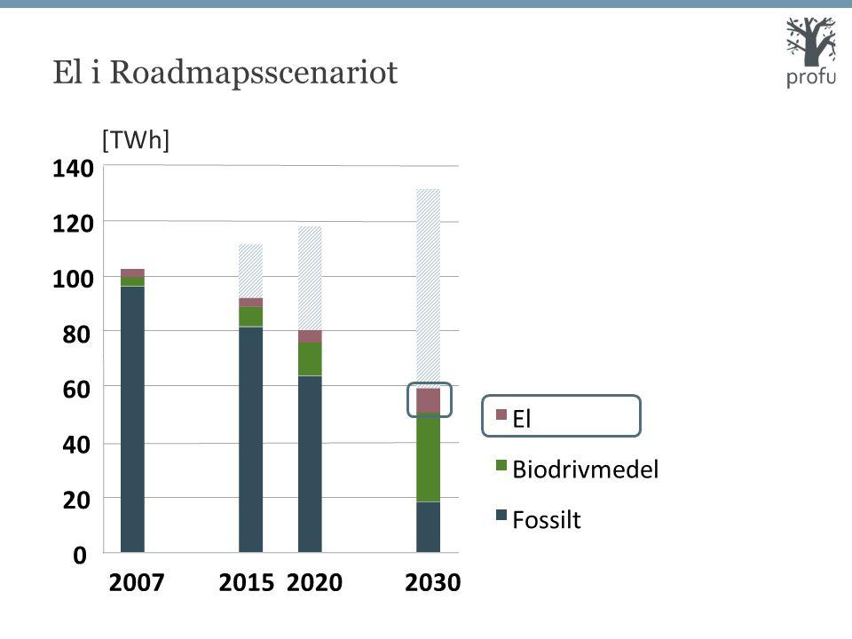 El i Roadmapsscenariot 0 20 40 60 80 100 120 140 2007201520202030 El Biodrivmedel Fossilt [TWh]