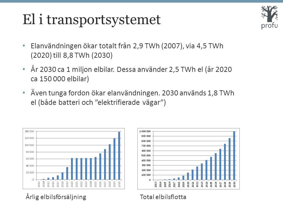 El i transportsystemet Elanvändningen ökar totalt från 2,9 TWh (2007), via 4,5 TWh (2020) till 8,8 TWh (2030) År 2030 ca 1 miljon elbilar.