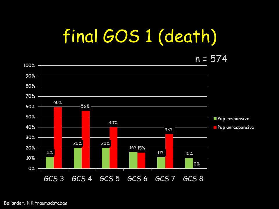 final GOS 1 (death) n = 574 Bellander, NK traumadatabas