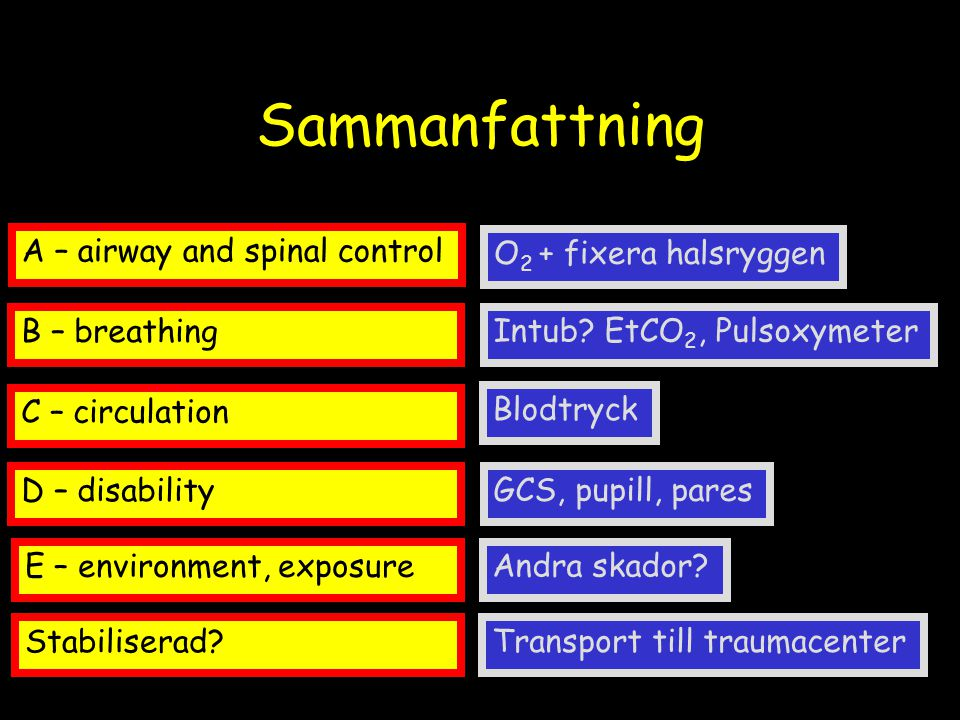 Sammanfattning O 2 + fixera halsryggen Intub? EtCO 2, Pulsoxymeter Blodtryck GCS, pupill, pares Andra skador? A – airway and spinal control B – breath