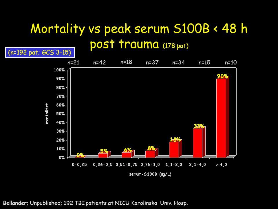 Mortality vs peak serum S100B < 48 h post trauma (178 pat) n=21n=42 n=18 n=37n=34n=15n=10 (n=192 pat; GCS 3-15) Bellander; Unpublished; 192 TBI patien