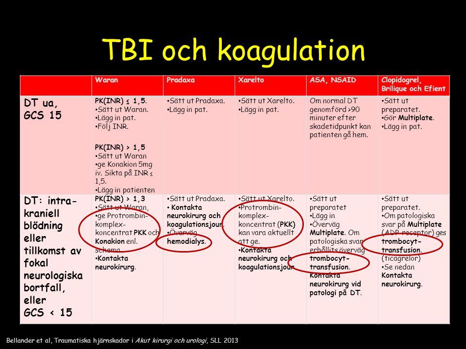 TBI och koagulation WaranPradaxaXareltoASA, NSAIDClopidogrel, Brilique och Efient DT ua, GCS 15 PK(INR) ≤ 1,5. Sätt ut Waran. Lägg in pat. Följ INR. P