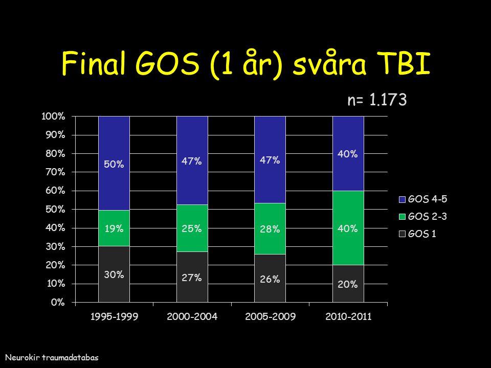 Final GOS (1 år) svåra TBI Neurokir traumadatabas n= 1.173