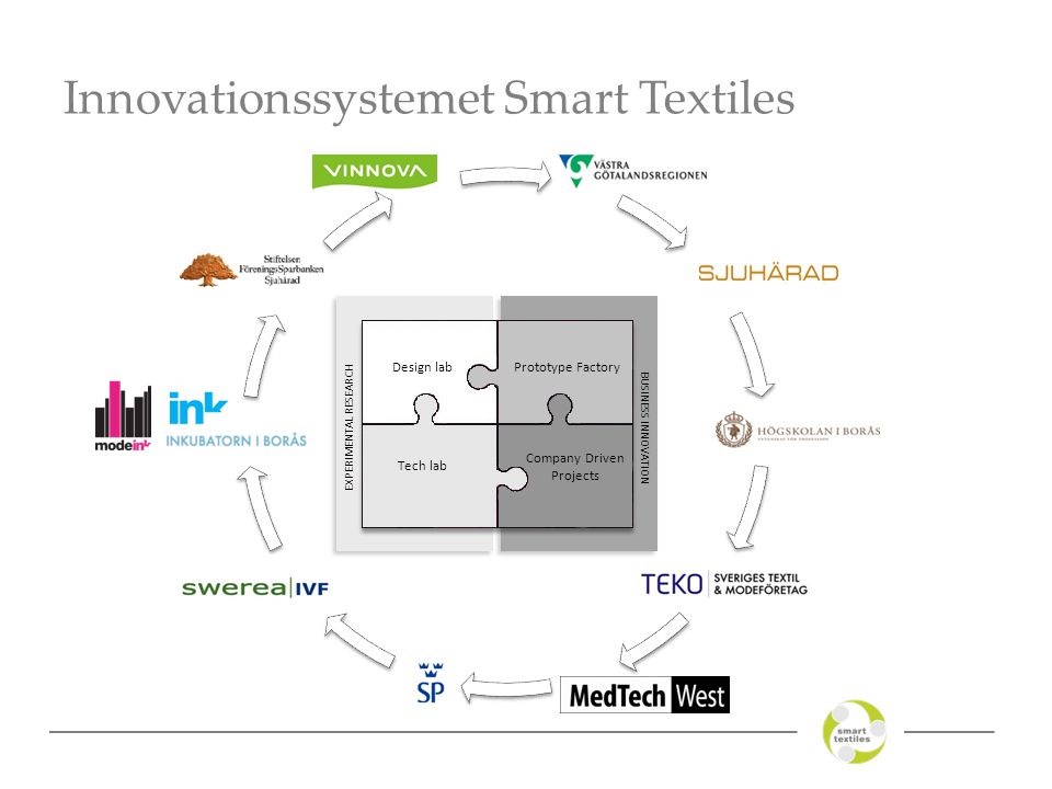 Innovationssystemet Smart Textiles Design lab Tech lab Prototype Factory Company Driven Projects EXPERIMENTAL RESEARCH BUSINESS INNOVATION