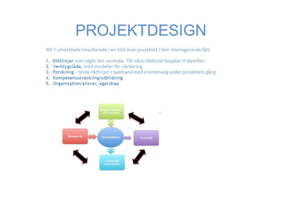 PROJEKTDESIGN WS 1 utvecklade/resulterade i en bild över projektet i fem interagerande fält: 1.Riktlinjer som utgör det centrala.