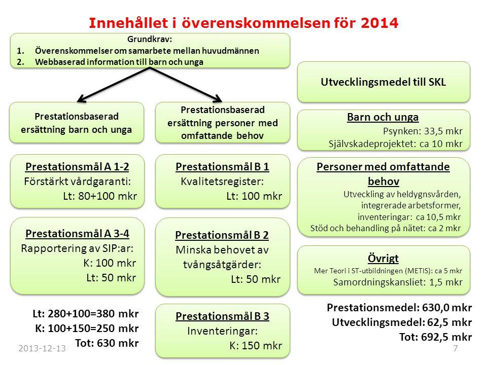 Innehållet i överenskommelsen för 2014 Grundkrav: 1.Överenskommelser om samarbete mellan huvudmännen 2.Webbaserad information till barn och unga Grund