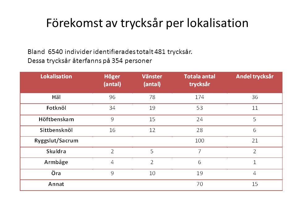 Förekomst av trycksår per lokalisation Bland 6540 individer identifierades totalt 481 trycksår. Dessa trycksår återfanns på 354 personer