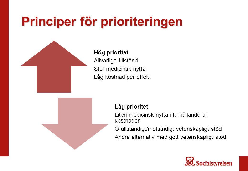 Principer för prioriteringen Hög prioritet Allvarliga tillstånd Stor medicinsk nytta Låg kostnad per effekt Låg prioritet Liten medicinsk nytta i förhållande till kostnaden Ofullständigt/motstridigt vetenskapligt stöd Andra alternativ med gott vetenskapligt stöd