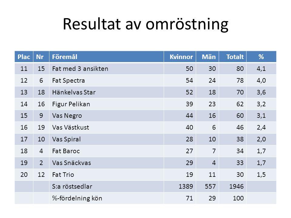 Populärast bland kvinnor PlacNrFöremålKonstnärRöster% 15Vas PaprikaA-L Thomsson19514,0 28Vas GrafikaIngrid Atterberg15911,4 37Vas med sjöstjärnorA-L Thomsson1228,8 41Figur ElefantVicke Lindstrand1107,9 514Figurin IndonesiskanMari Simmulson956,8 613Vas KokosHjördis Oldfors805,8 711Vas äldre grönS-E Skawonius674,8 83Figur Sittande eskimåVicke Lindstrand654,7 920Figur BisonoxeGöran Andersson614,4 106Fat SpectraAnna-Lisa Thomsson543,9