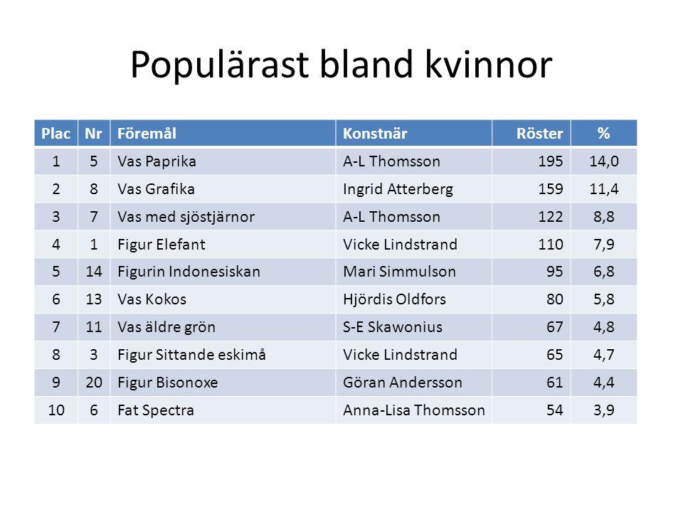 Populärast bland kvinnor PlacNrFöremålKonstnärRöster% 1117Figur Pojke på sköldpaddaMari Simmulsson533,8 1218Hänkelvas StarIngrid Atterberg523,7 1315Fat med 3 ansiktenMari Simmulson503,6 149Vas NegroIngrid Atterberg443,2 1519Vas VästkustIngrid Atterberg402,9 16 Figur PelikanTaisto Kaasinen392,8 172Vas SnäckvasVicke Lindstrand292,1 1810Vas SpiralIngrid Atterberg282,0 194Fat BarocA-L Thomsson271,9 2012Fat TrioHjördis Oldfors191,4