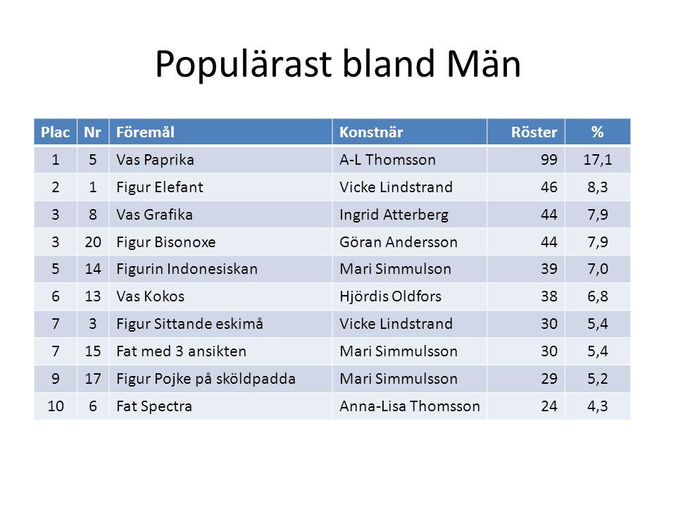 Populärast bland Män PlacNrFöremålKonstnärRöster% 15Vas PaprikaA-L Thomsson9917,1 21Figur ElefantVicke Lindstrand468,3 38Vas GrafikaIngrid Atterberg447,9 320Figur BisonoxeGöran Andersson447,9 514Figurin IndonesiskanMari Simmulson397,0 613Vas KokosHjördis Oldfors386,8 73Figur Sittande eskimåVicke Lindstrand305,4 715Fat med 3 ansiktenMari Simmulsson305,4 917Figur Pojke på sköldpaddaMari Simmulsson295,2 106Fat SpectraAnna-Lisa Thomsson244,3