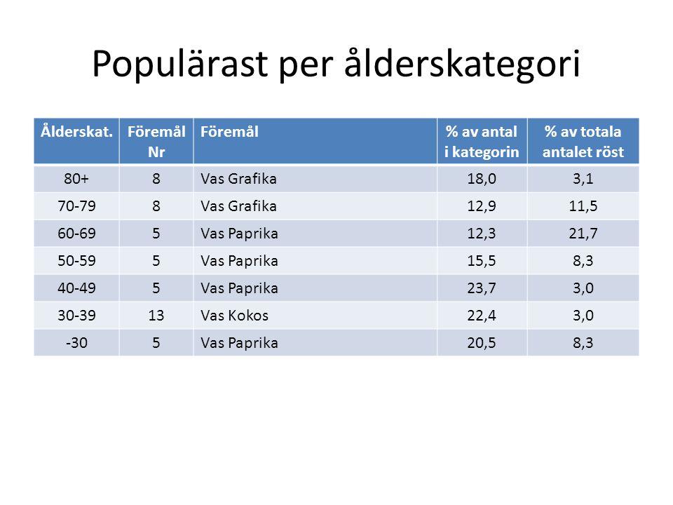 Populärast per ålderskategori Ålderskat.Föremål Nr Föremål% av antal i kategorin % av totala antalet röst 80+8Vas Grafika18,03,1 70-798Vas Grafika12,911,5 60-695Vas Paprika12,321,7 50-595Vas Paprika15,58,3 40-495Vas Paprika23,73,0 30-3913Vas Kokos22,43,0 -305Vas Paprika20,58,3