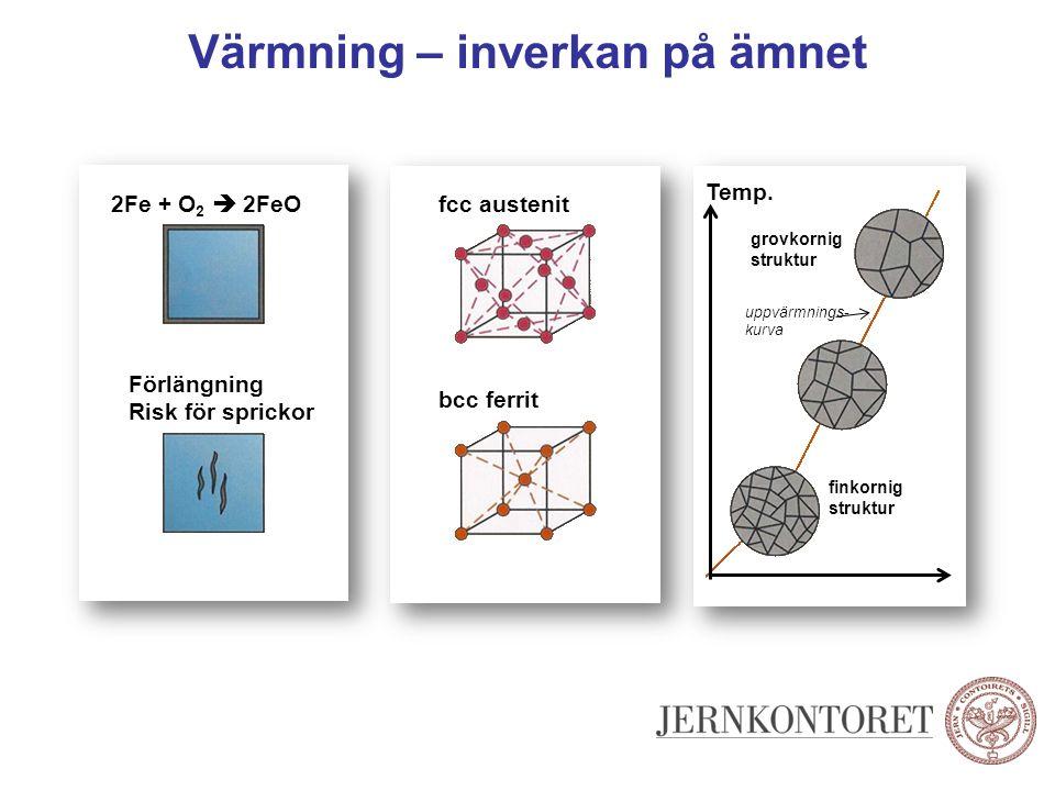Värmning – inverkan på ämnet Förlängning Risk för sprickor 2Fe + O 2  2FeOfcc austenit bcc ferrit Temp. grovkornig struktur finkornig struktur uppvär