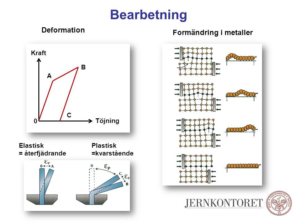 Bearbetning Deformation Formändring i metaller Töjning Kraft 0 A B C Elastisk = återfjädrande Plastisk =kvarstående
