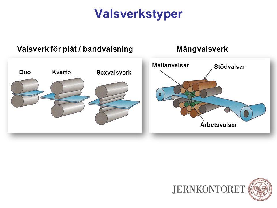 Valsverkstyper Valsverk för plåt / bandvalsning DuoKvarto Sexvalsverk Mångvalsverk Stödvalsar Mellanvalsar Arbetsvalsar