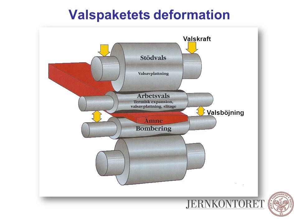 Valspaketets deformation Valskraft Valsböjning