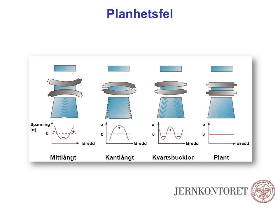 Planhetsfel Mittlångt Kantlångt Kvartsbucklor Plant Spänning (σ) 0 0 0 0 Bredd σ σ σ