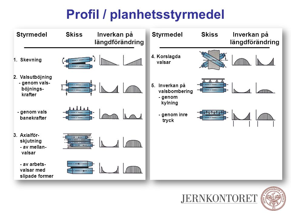 Profil / planhetsstyrmedel Styrmedel Skiss Inverkan på längdförändring 1. Skevning 2. Valsutböjning - genom vals- böjnings- krafter - genom vals banek