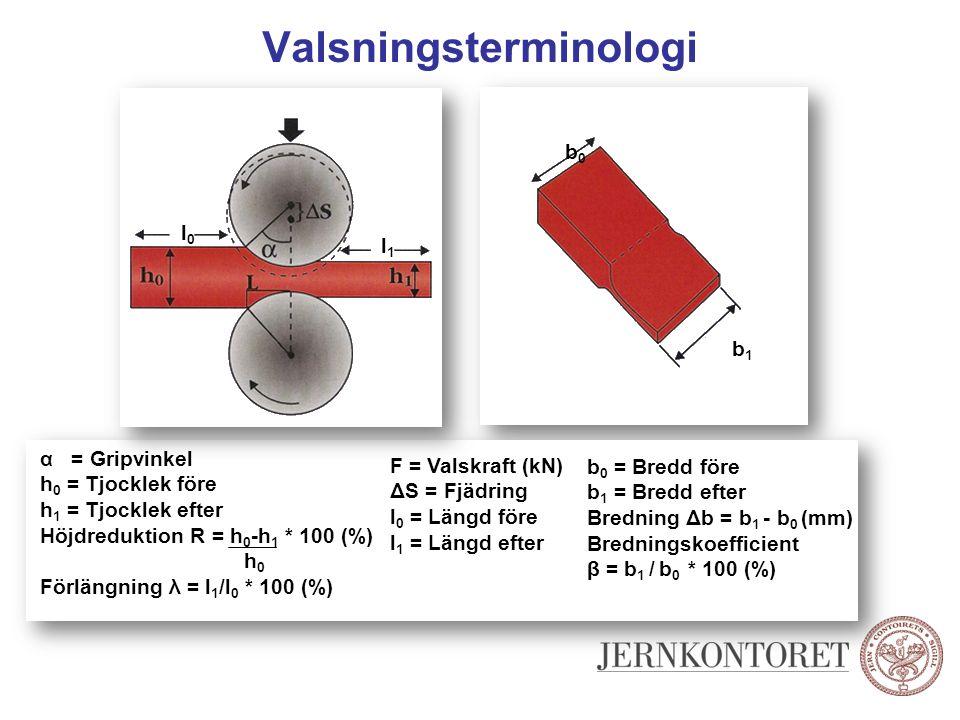 Valsningsterminologi F l0l0 l1l1 b0b0 b1b1 α = Gripvinkel h 0 = Tjocklek före h 1 = Tjocklek efter Höjdreduktion R = h 0 -h 1 * 100 (%) Förlängning λ
