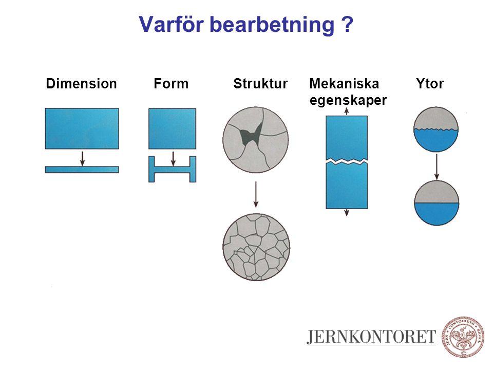 Varför bearbetning ? Dimension Form Struktur Mekaniska Ytor egenskaper