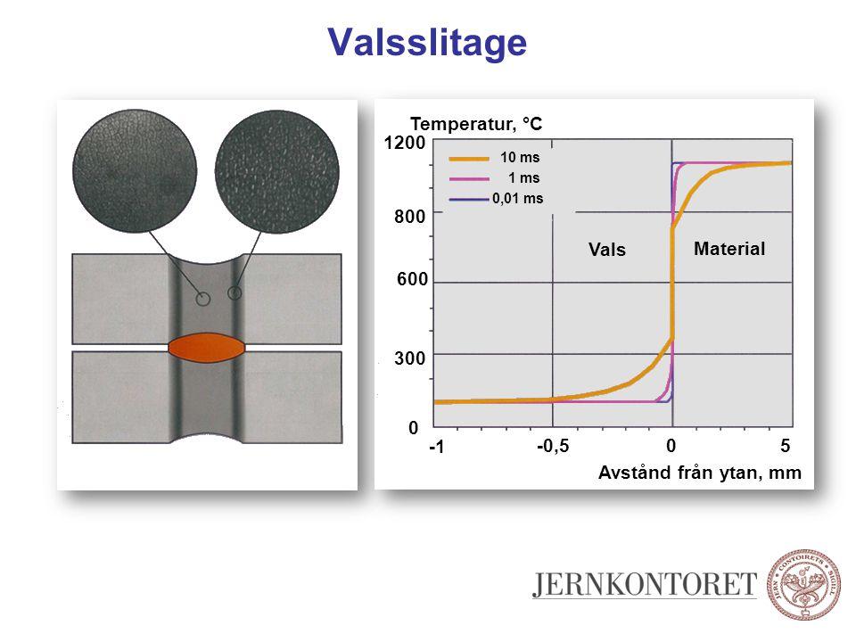 Valsslitage Temperatur, °C Avstånd från ytan, mm 0 0-0,5 5 300 600 800 1200 0,01 ms 1 ms 10 ms Vals Material