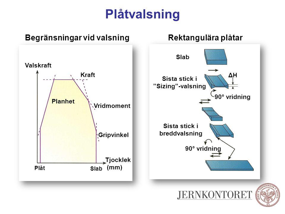 """Plåtvalsning Rektangulära plåtar Slab 90° vridning ΔHΔH Sista stick i breddvalsning 90° vridning Sista stick i """"Sizing""""-valsning Begränsningar vid val"""