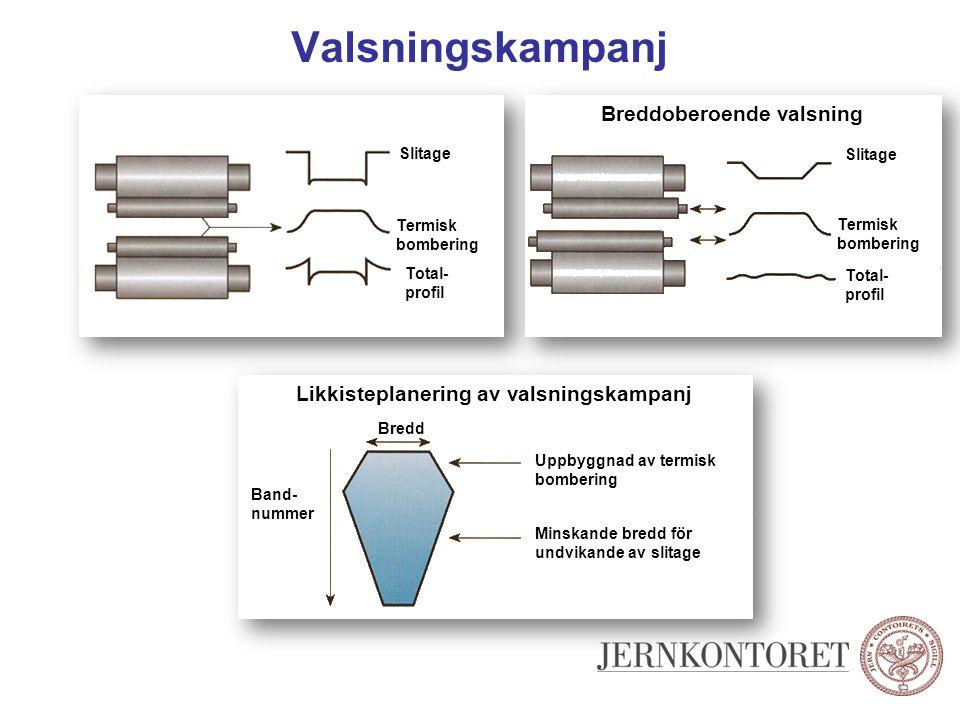 Valsningskampanj Slitage Termisk bombering Total- profil Likkisteplanering av valsningskampanj Bredd Band- nummer Uppbyggnad av termisk bombering Mins