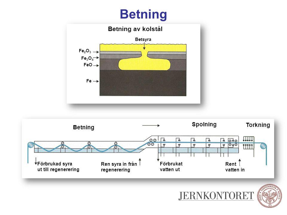 Betning Betning av kolstål Betsyra Fe 2 O 3 Fe 3 O 4 FeO Fe Betning Spolning Torkning Förbrukad syra ut till regenerering Ren syra in från regenererin
