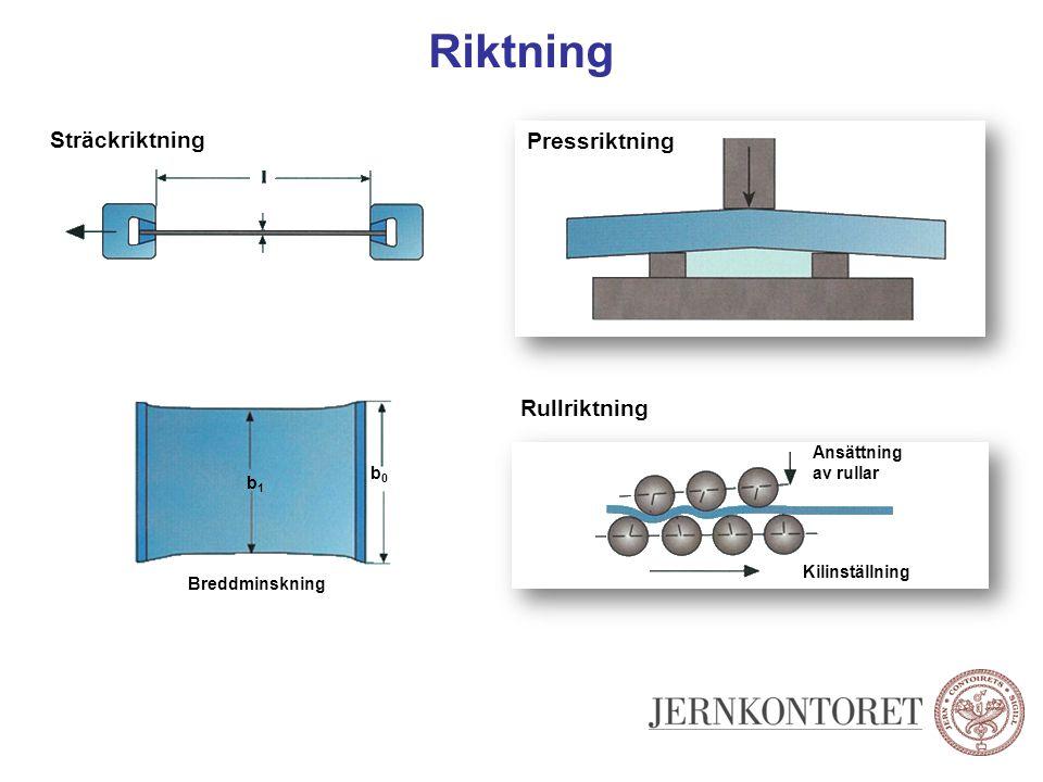 Riktning Sträckriktning Pressriktning Rullriktning Kilinställning Ansättning av rullar Breddminskning b1b1 b0b0