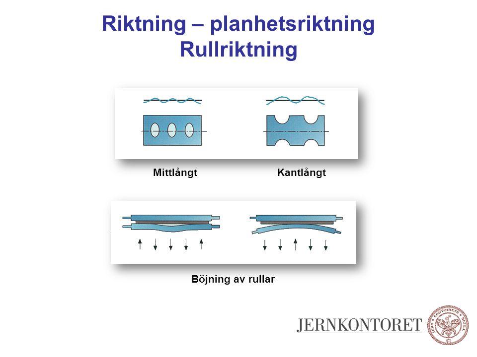 Riktning – planhetsriktning Rullriktning MittlångtKantlångt Böjning av rullar