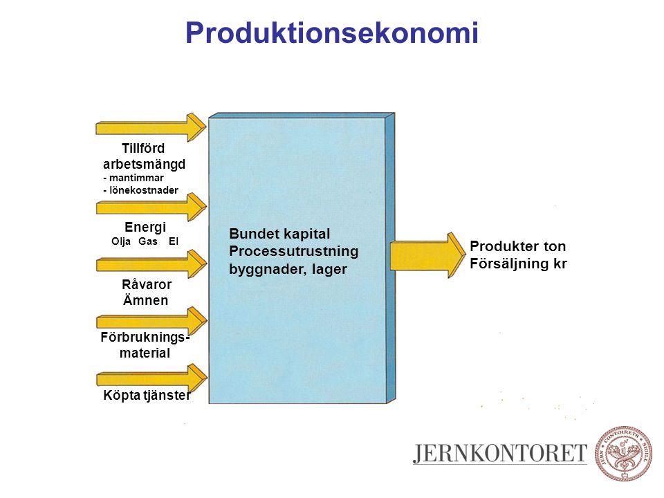 Produktionsekonomi Produkter ton Försäljning kr Tillförd arbetsmängd - mantimmar - lönekostnader Energi Olja Gas El Råvaror Ämnen Förbruknings- materi
