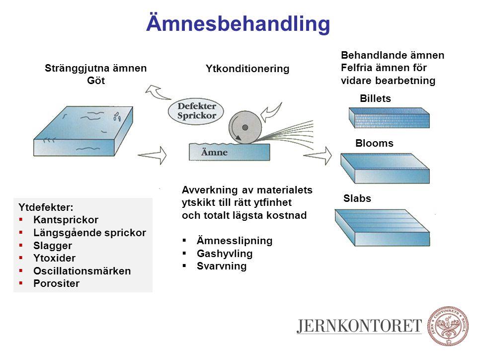 Ämnesslipning Helslipning Fläckslipning Varmslipning ex.