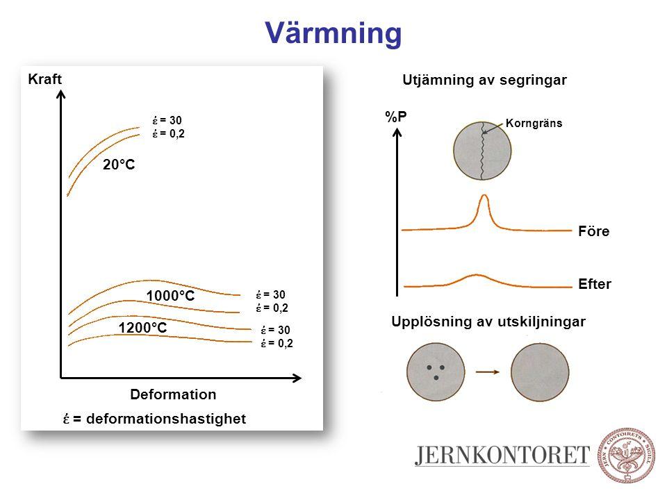 Värmning Kraft Deformation ἐ = deformationshastighet 1200°C 1000°C 20°C ἐ = 30 ἐ = 0,2 ἐ = 30 ἐ = 0,2 ἐ = 30 ἐ = 0,2 %P Korngräns Före Efter Utjämning