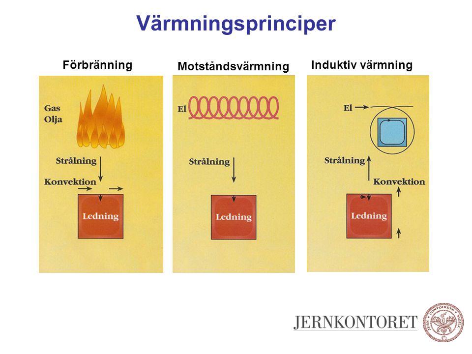 Processimulering Program för analys av stång, tråd och profil- valsning ●Temperaturer ●Stickschema ●Deformation ●Form, planhet, profil Med FEM kan bl.a.