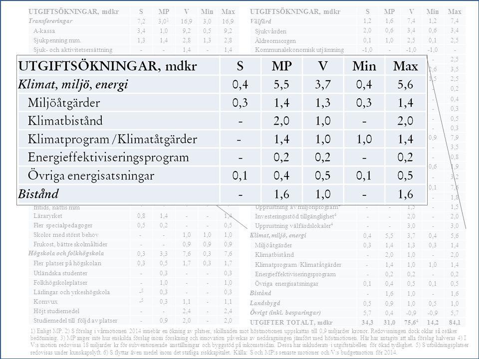 UTGIFTSÖKNINGAR, mdkrSMPVMinMax Transfereringar7,23,0 1 16,93,016,9 A-kassa3,41,09,20,59,2 Sjukpenning mm.1,31,42,81,32,8 Sjuk- och aktivitetsersättni