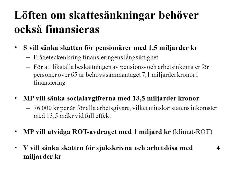 Löften om skattesänkningar behöver också finansieras S vill sänka skatten för pensionärer med 1,5 miljarder kr –Frågetecken kring finansieringens långsiktighet –För att likställa beskattningen av pensions- och arbetsinkomster för personer över 65 år behövs sammantaget 7,1 miljarder kronor i finansiering MP vill sänka socialavgifterna med 13,5 miljarder kronor –76 000 kr per år för alla arbetsgivare, vilket minskar statens inkomster med 13,5 mdkr vid full effekt MP vill utvidga ROT-avdraget med 1 miljard kr (klimat-ROT) V vill sänka skatten för sjukskrivna och arbetslösa med 4 miljarder kr