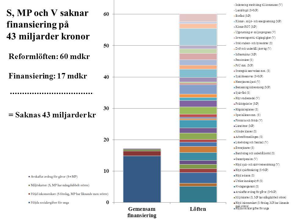 S, MP och V saknar finansiering på 43 miljarder kronor Reformlöften: 60 mdkr Finansiering: 17 mdkr = Saknas 43 miljarder kr