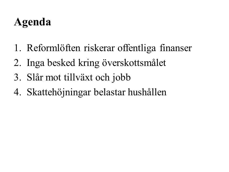 Agenda 1.Reformlöften riskerar offentliga finanser 2.Inga besked kring överskottsmålet 3.Slår mot tillväxt och jobb 4.Skattehöjningar belastar hushåll