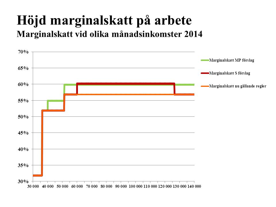 Höjd marginalskatt på arbete Marginalskatt vid olika månadsinkomster 2014