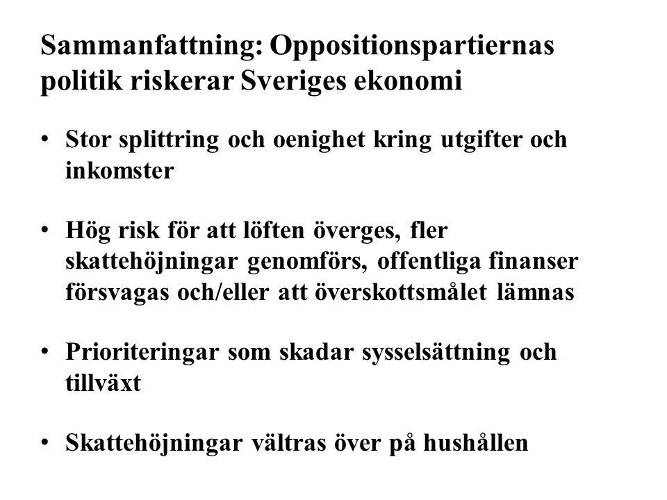 Sammanfattning: Oppositionspartiernas politik riskerar Sveriges ekonomi Stor splittring och oenighet kring utgifter och inkomster Hög risk för att löften överges, fler skattehöjningar genomförs, offentliga finanser försvagas och/eller att överskottsmålet lämnas Prioriteringar som skadar sysselsättning och tillväxt Skattehöjningar vältras över på hushållen