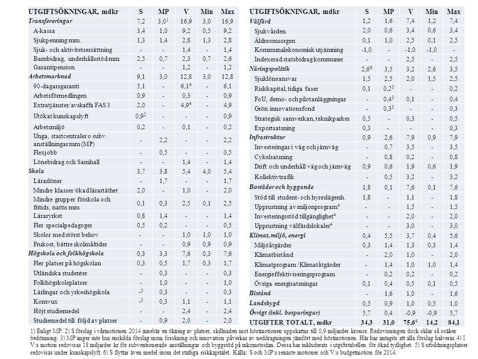 UTGIFTSÖKNINGAR, mdkrSMPVMinMax Transfereringar7,23,0 1 16,93,016,9 A-kassa3,41,09,20,59,2 Sjukpenning mm.1,31,42,81,32,8 Sjuk- och aktivitetsersättning--1,4- Barnbidrag, underhållsstöd mm2,50,72,30,72,6 Garantipension--1,2- Arbetsmarknad9,13,012,83,012,8 90-dagarsgaranti5,1-6,1 4 -6,1 Arbetsförmedlingen0,9-0,3-0,9 Extratjänster/avskaffa FAS 32,0-4,9 4 -4,9 Utökat kunskapslyft0,9 2 ---0,9 Arbetsmiljö0,2-0,1-0,2 Unga, startcentraler o subv.