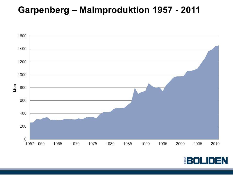 Garpenberg – Malmproduktion 1957 - 2011