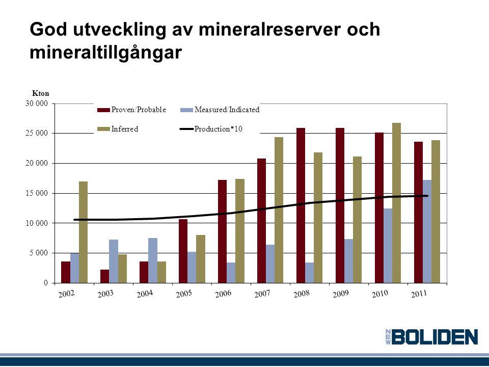 God utveckling av mineralreserver och mineraltillgångar 14Boliden