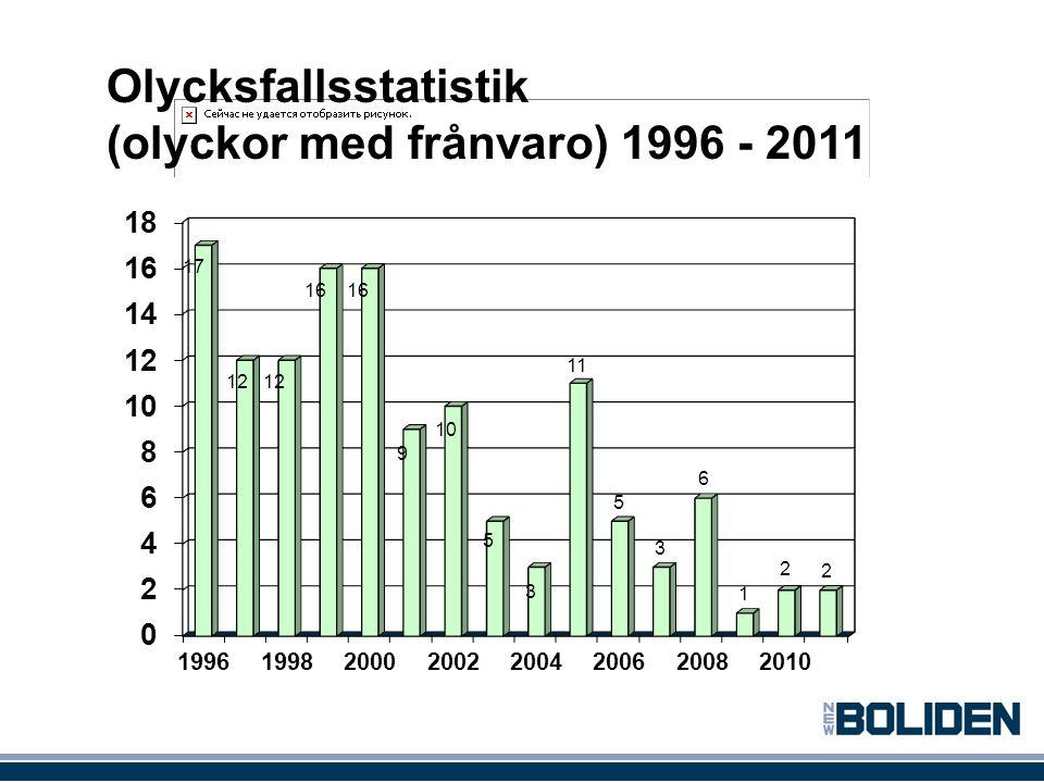 Olycksfallsstatistik (olyckor med frånvaro) 1996 - 2011