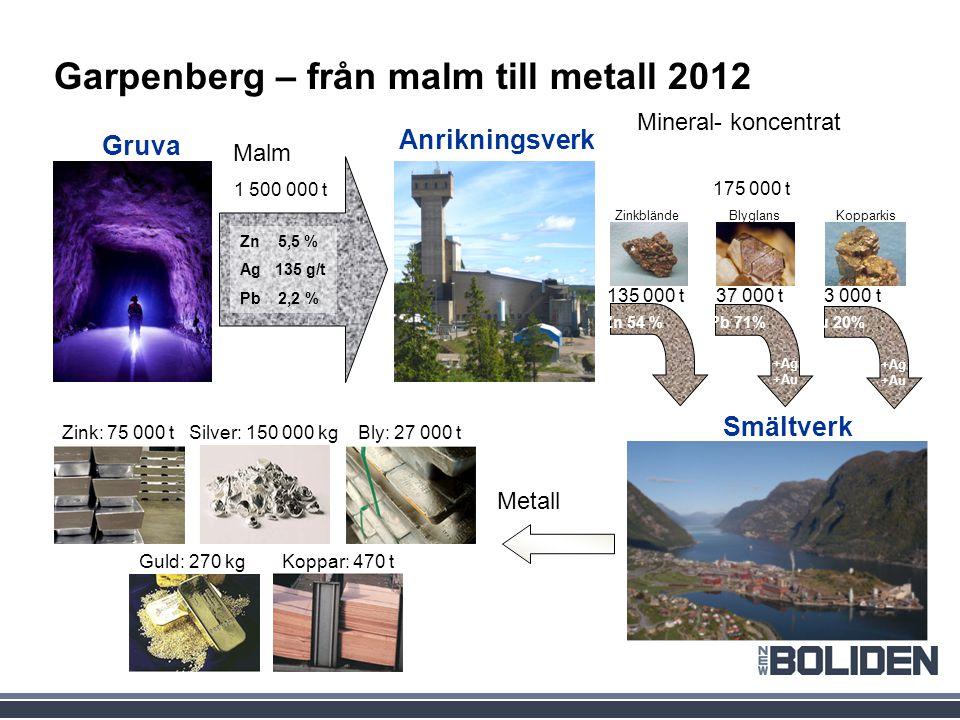 Garpenberg – från malm till metall 2012 Malm Mineral- koncentrat Gruva Smältverk Anrikningsverk Zn 5,5 % Ag 135 g/t Pb 2,2 % Zn 54 % 1 500 000 t 135 000 t37 000 t3 000 t Metall Zink: 75 000 tBly: 27 000 t Guld: 270 kgKoppar: 470 t Zinkblände Blyglans Kopparkis Silver: 150 000 kg 175 000 t Pb 71%Cu 20% +Ag +Au +Ag +Au