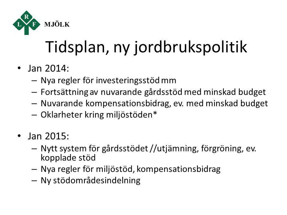 Tidsplan, ny jordbrukspolitik Jan 2014: – Nya regler för investeringsstöd mm – Fortsättning av nuvarande gårdsstöd med minskad budget – Nuvarande komp