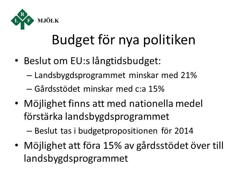 Budget för nya politiken Beslut om EU:s långtidsbudget: – Landsbygdsprogrammet minskar med 21% – Gårdsstödet minskar med c:a 15% Möjlighet finns att m