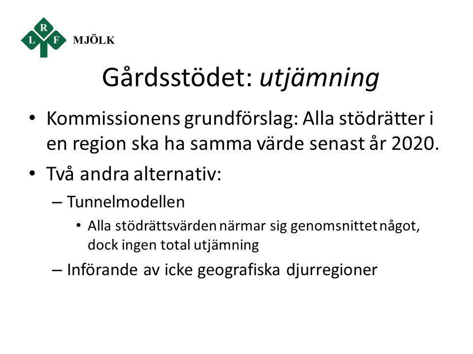 Gårdsstödet: utjämning Kommissionens grundförslag: Alla stödrätter i en region ska ha samma värde senast år 2020. Två andra alternativ: – Tunnelmodell